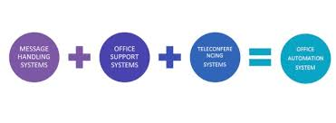 office automated system. office automation systems pas automated system
