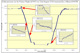 Aircraft Cabin Pressure Differential Chart Whats The Relation Between Cabin Pressure And Altitude