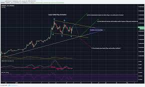 Tradingview Options Chart Ven Path Options For Binance Venbtc By Bvivolo Tradingview