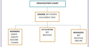 Bakery Organizational Chart 3 Bears Bakery Organization Chart