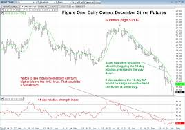 Technical Trading Silver Trades Under 17 00 But No Sign