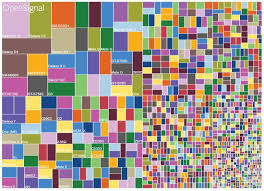 Android Fragmentation Chart How Android Fragmentation Complicates Application Quality