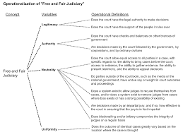 guidelines for writing a research proposal for the masters of   upload org en 0 07 operationalization of and fair judiciary png