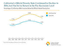 Poverty Line Chart Californias Official Poverty Rate Declined In 2016 But