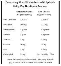 Wheat Grass Nutritional Analysis Pines Wheatgrass