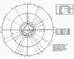 Cradle In Composite Chart Pemo Theodore Unravelling The Mysteries Of Love Through
