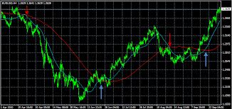 50 Day Moving Average Charts Forex Moving Averages Usage Types Indicators