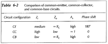 Transistor Configuration Comparison Chart Difference Between Common Base Common Emitter And Common