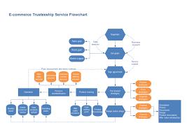 Online Flow Charts Templates Free E Commerce Flowchart Process Flow Chart Template Flow