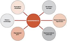 Оценка вовлеченности персонала как показатель эффективности работы  Модель вовлеченности персонала