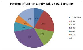 Uses Of Pie Chart What Is A Pie Chart Used For In Statistics