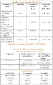 Common Adjectives Table Degrees Of Comparison Learn