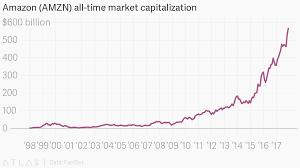 Amazon Amzn All Time Market Capitalization