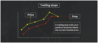 Trailing Stop On Quote Magnificent Trailing Stop On Quote Trailing Stops Trailing Stops Explained