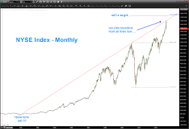 Nyse Charts Free Consumer Staples Xlp Nyse Ratio Sends Warning To