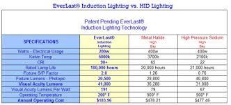 Metal Halide Vs Led Lumens Chart T5 Lighting Vs Metal Halide Lamps And Lighting