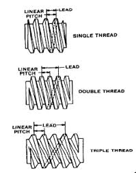 Screw Thread Cutting Smithy Detroit Machine Tools