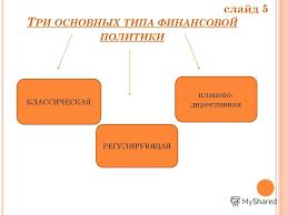 Презентация на тему Курсовая работа по дисциплине Финансы и  5 Т РИ ОСНОВНЫХ ТИПА ФИНАНСОВОЙ ПОЛИТИКИ КЛАССИЧЕСКАЯ РЕГУЛИРУЮЩАЯ планово директивная слайд 5