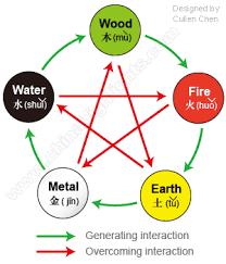 Chinese Medicine Five Elements Chart Chinas Five Elements Philosophy And Culture