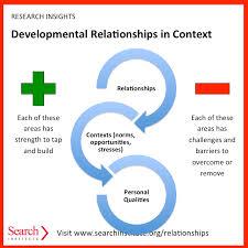 Relationship Progression Chart Developmental Relationships Framework Search Institute