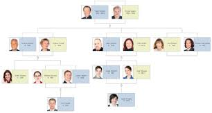 Sample Of Family Tree Chart Make Your Own Family Tree Template Sada Margarethaydon Com