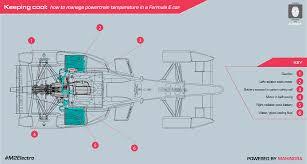 cur e mahindra racing blueprints december 2016 cooling