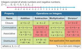 Integers Examples What Is An Integer And Give Some Examples A Plus Topper