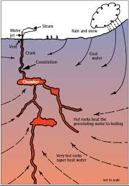how do geysers form hot springs and geysers diagram wiring library