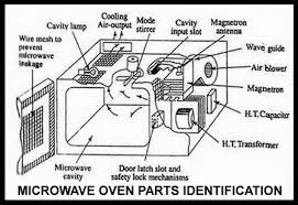 sharp microwave parts. microwave oven parts identification sharp
