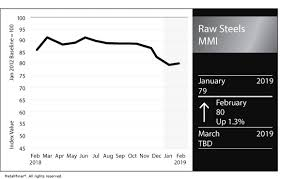 Raw Steels Mmi Steel Prices Continue To Decline Iron Ore