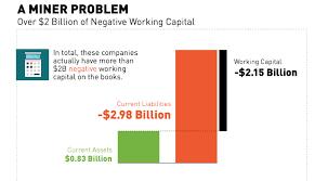 Working Capital Chart Chart A Miner Problem 2 Billion In Negative Working Capital