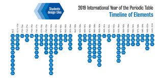 Year Timeline 2019 International Year Of The Periodic Table Timeline Of Elements