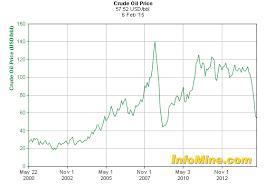 Australian Charts 2015 Oil Commodities Baltic Dry Index Shareswatch Australia
