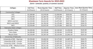 2019 2020 Pell Chart Faq Applicant The Susan Thompson Buffett Foundation