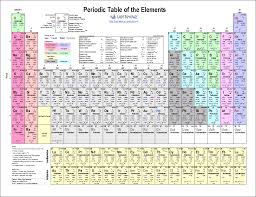 Chemistry Chart Elements Names Printable Periodic Table Of Elements Chart And Data
