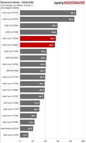Gpu Performance Chart Nvidia Graphics Card Performance