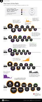1999 stock market chart a visual history of the largest companies by market cap