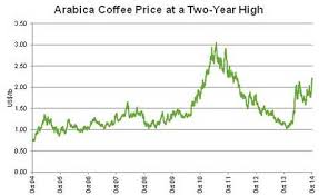 Arabica Coffee Bean Price Chart Why The Price Of Coffee Is Rising And How To Profit From