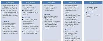 Подготовка и написание курсовых работ и магистерских диссертаций  Этапы подготовки курсовой работы 1 курс