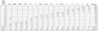 Astm Sieve Size Chart Www Bedowntowndaytona Com