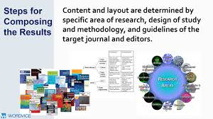 All data and opinions are collected from Writing The Results Section For A Research Paper Wordvice