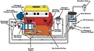 oil pumps engine builder magazine a dry sump setup popular most prostock drag racers as well as nascar