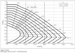Design Chart For Rectangular Column Eurocode 2 Column Design Charts Falo Lawscl Org