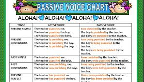 Passive Chart Passive Voice Chart Grammar Guides Worksheet Eslland Com