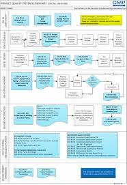 Project Management Flow Chart Pdf E03 5000a Project Quality System Flowchart Adobe Pdf Gmp