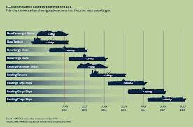 Vessel Size Chart Prepare For The Mandate
