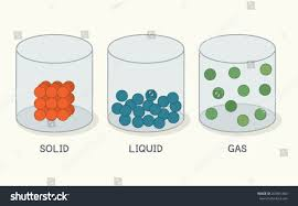 Gas Liquid Solids Soild And Liquid Magdalene Project Org