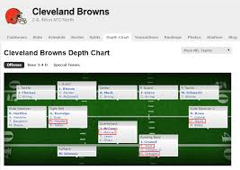 Up To Date Depth Charts Thought Id Check Espns Depth Chart To See How Fast Theyd