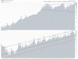 Long Term Stock Charts Free Gold And Silver Markets Blog Stocks And Bonds Charts For