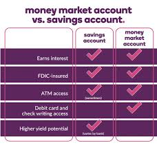 Bank Account Comparison Chart Money Market Accounts Vs Savings Accounts Ally